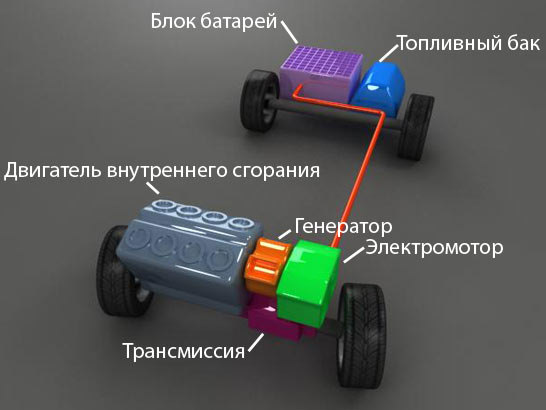Все авто с гибридным двигателем